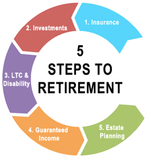 5 steps to retirement