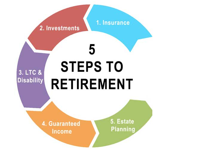 5 essential steps for your retirement