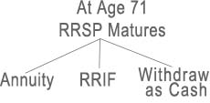 age 71 buy rrif or annuity
