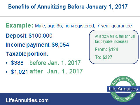 Pre & Post Annuity Example 2017