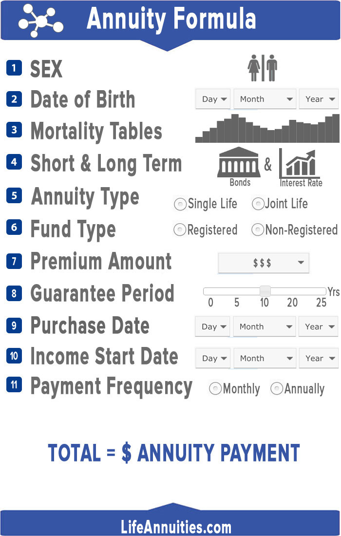 annuity formula inforgraphic what is the annuity formula for