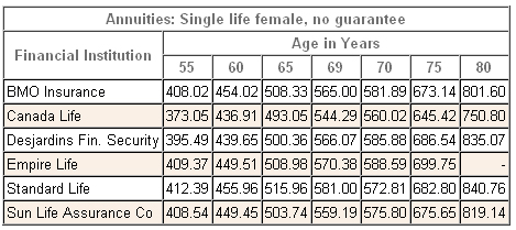 annuity rates single female non-registered 2012