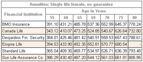 annuity rates canada female single nonregistered 2013