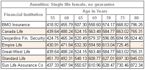 annuity rates canada female single nonregistered 2014