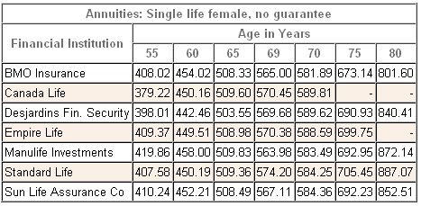 2012 female annuity comparison table