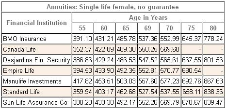 annuity rates canada female single registered 2013
