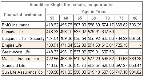 annuity rates canada female single registered 2014