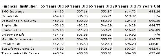 2011 female annuity comparison table