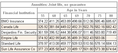annuity rates joint nonregistered 2012