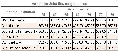 annuity rates canada joint nonregistered 2013