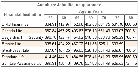 annuity rates canada joint nonregistered 2014
