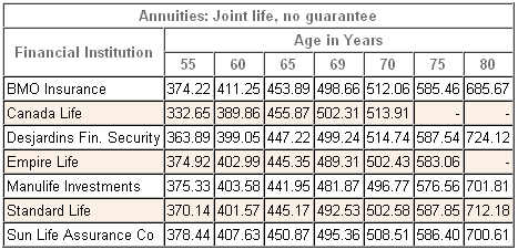 annuity rates canada joint registered 2012