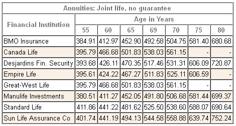 annuity rates canada joint registered 2013