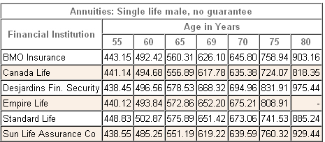 annuity rates male single non-registered 2012