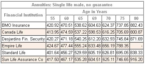 annuity rates canada male single nonregistered 2013
