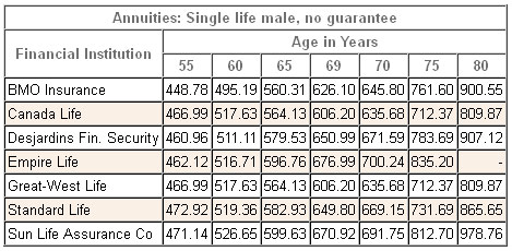 annuity rates canada male single nonregistered 2014