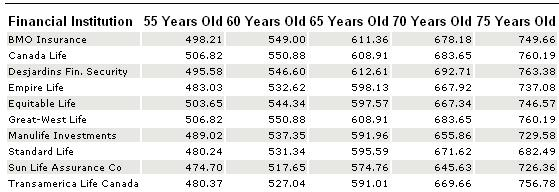 2011 male annuity comparison table