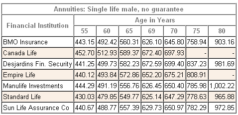 annuity rates male single registered 2012