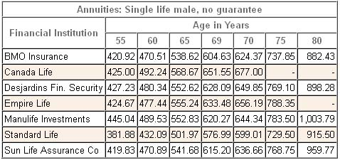 annuity rates canada male single registered 2013