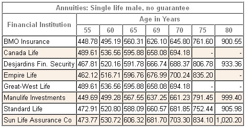 annuity rates canada male single registered 2014