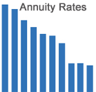 annuity rates 2013