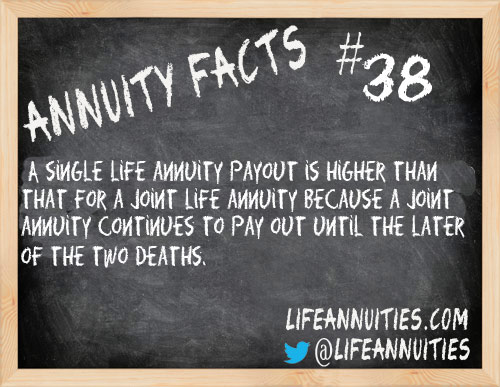 Annuity Facts #38