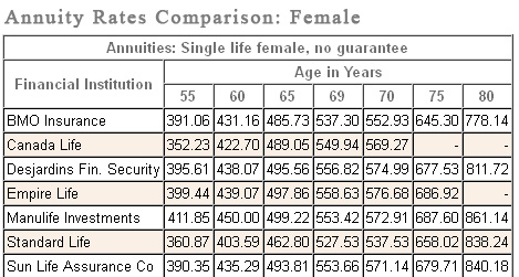 annuityrates comparison table: female