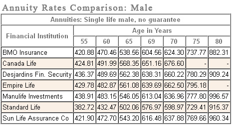 annuity rates comparison table: male
