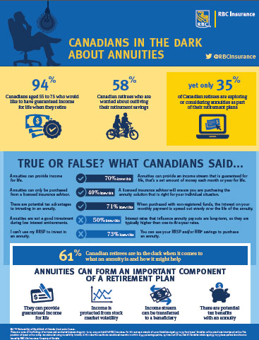 Infographic: Canadians In The Dark About Annuities