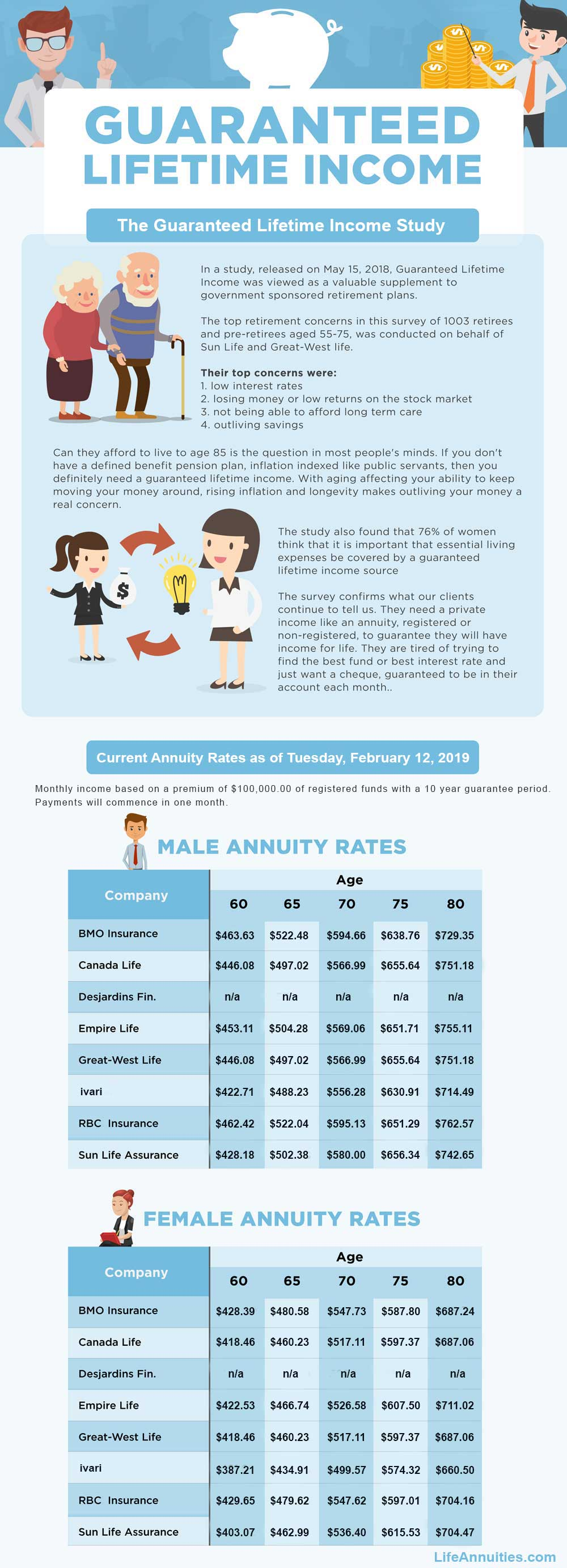 infographic guaranteed lifetime income