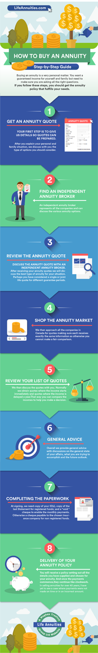 infographic: how to buy an annuity