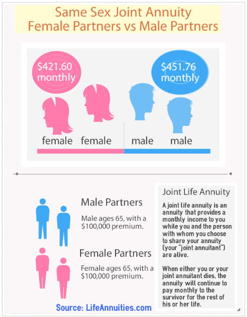 Same Sex Joint Annuity: Female Partners vs Male Partners