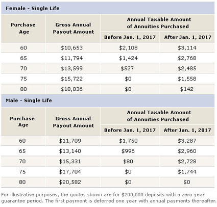 Prescribed Annuity Taxation Table