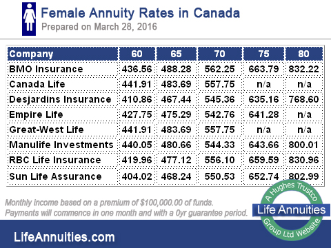 female annuity rates