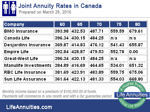 joint annuity rates