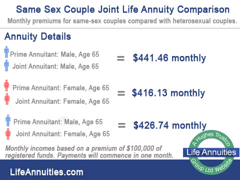 Same sex couple joint life annuity comparison