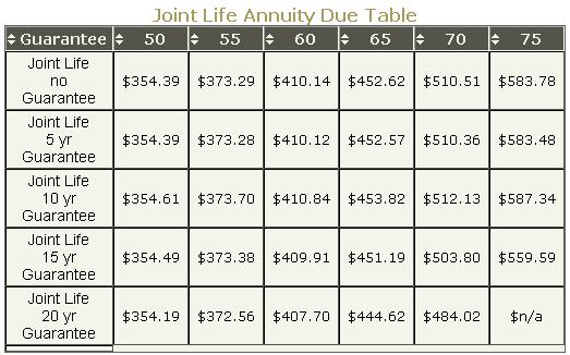 annuity due 2012