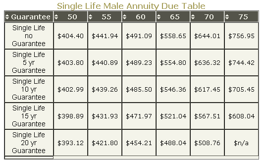 Annuity Due 2012 Tables Rates And Calculators Annuities